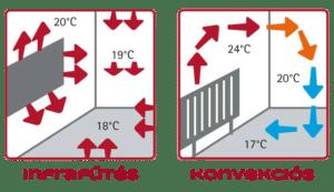infrafűtés előnyei, hátrányai